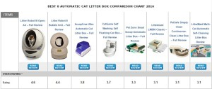 Automatic Cat Litter Box Comparison