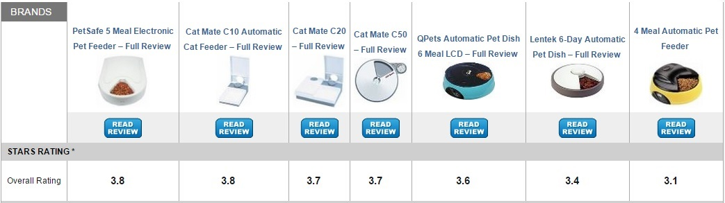 Best Rated Cat Feeders