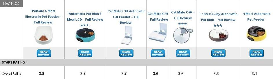 Best Wet Food Automatic Cat Feeder
