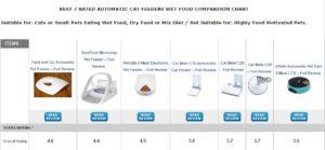 wet feeders comparison chart